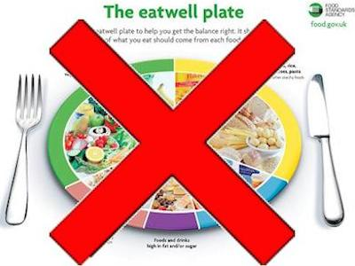 Anti Eat Well Plate article